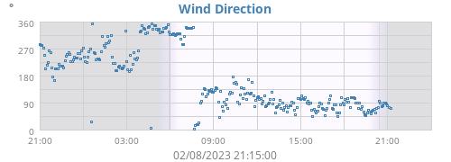 Hi Wind
